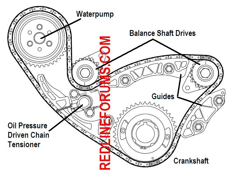 Info besides 1999 further P 0900c15280217bb4 together with 2002 Chevy Tracker Serpentine Belt Diagram moreover RepairGuideContent. on cavalier 2 4 timing chain