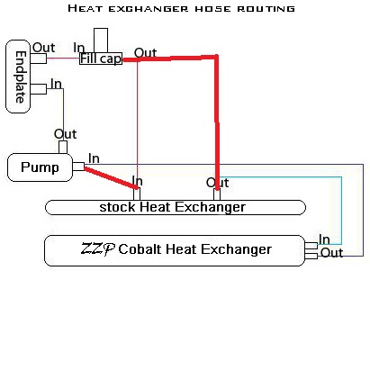 ZZP S3 Heat Exchanger install questions - Saturn ION RedLine Forums
