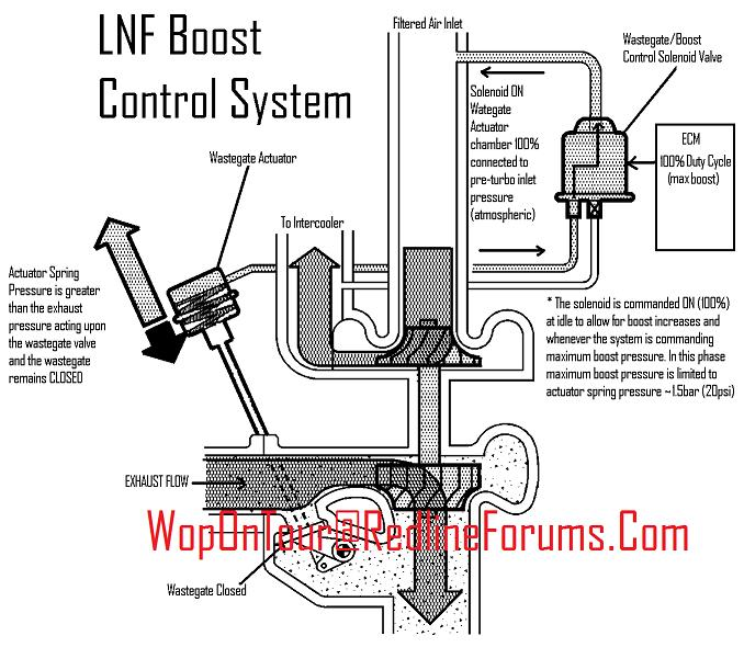 2 0 lnf sidi engine system page 4 saturn ion redline forums
