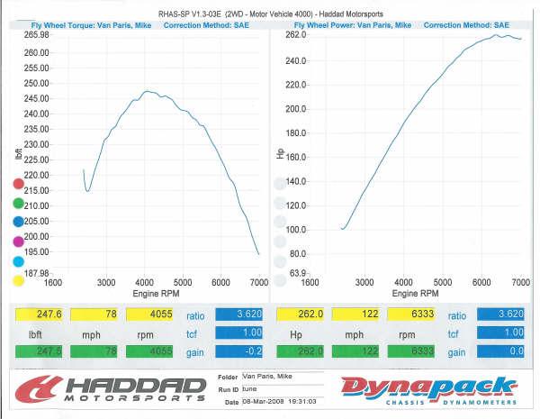 24 ECOTEC LE5LSJ road test Page 27 Saturn ION RedLine Forums – Lsj Engine Diagram